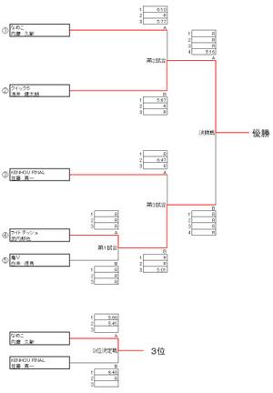 2013shyoku_sprint_one_2