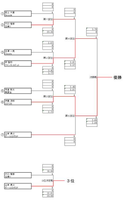 2017shokyu_sprint_gen
